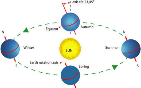 Earth's spin axis is not perpendicular, the axis is tilted 23,45 ...