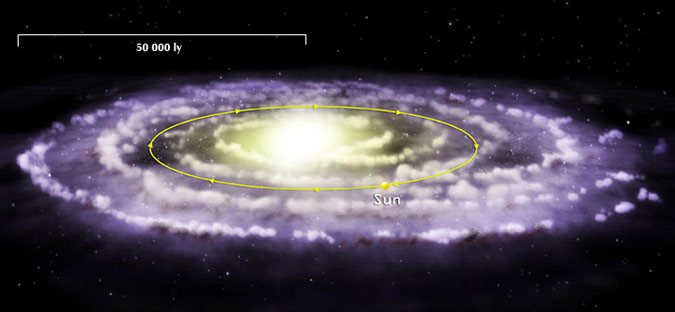 Sun's Orbit in the Milky Way