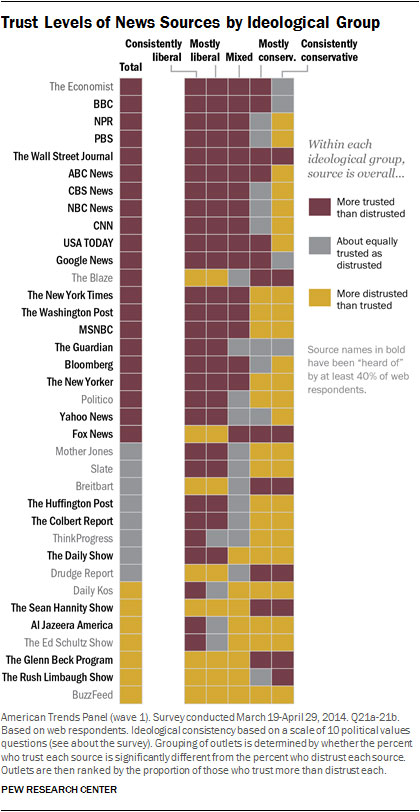 The most and least trusted news outlets in America