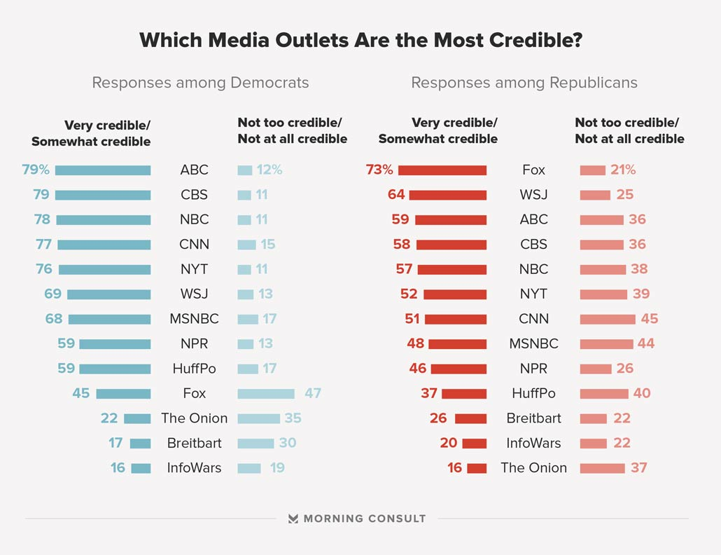 sources of news in the media The most trusted news outlets in  here are the most- and least-trusted news outlets  also rank lower than major media players like the wall.