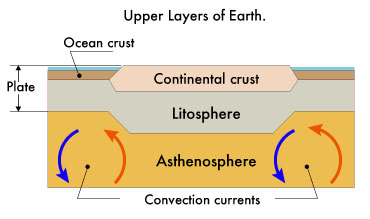 Schema of the upper layers of earth