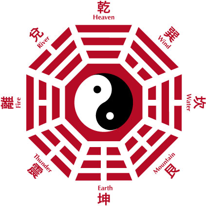 Bagua Early Heaven Sequence Later Heaven Sequence Chinese Customs